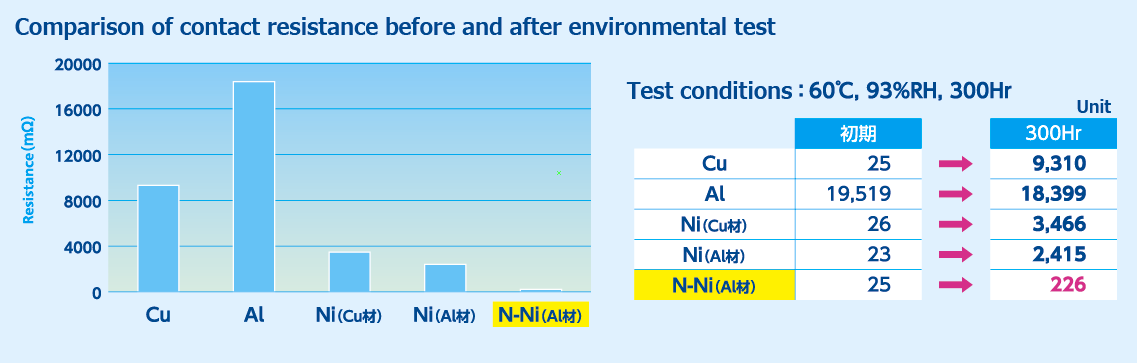 Solving problems with N-Ni plating